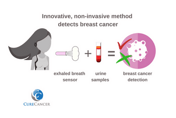 An Innovative, non-invasive method to detect breast cancer using exhaled breath and urine analysis has been announced by Israeli researchers