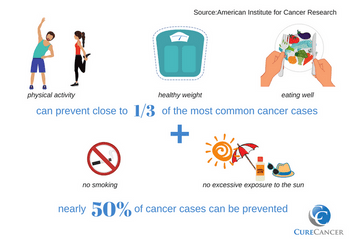 Physical Activity and Cancer Risk