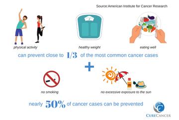 Φυσική δραστηριότητα και καρκίνος